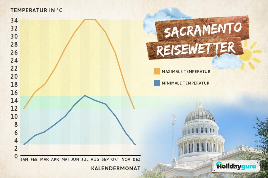 Klimatabelle Sacramento, Kalifornien