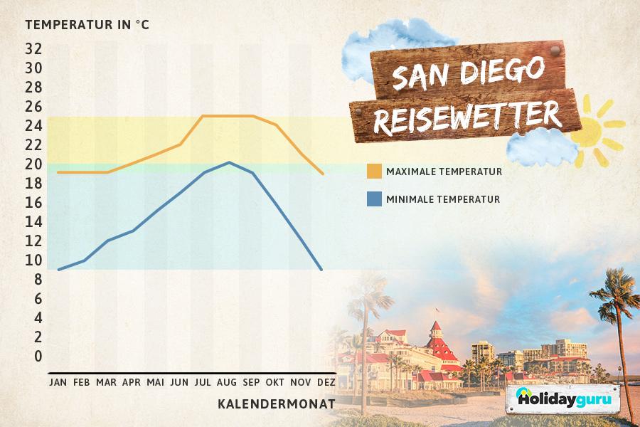 Klimatabelle San Diego, Kalifornien