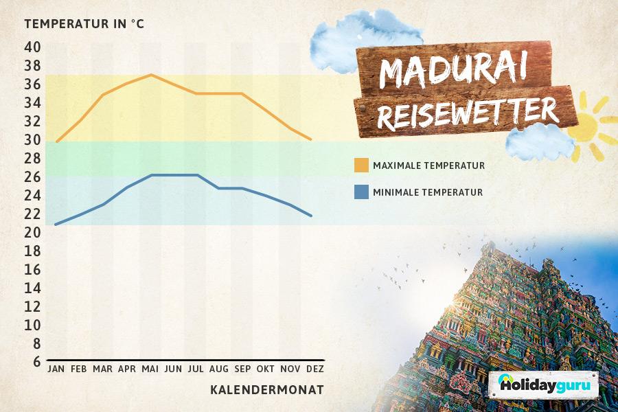 Beste_Reisezeit_Madurai_Indien_1