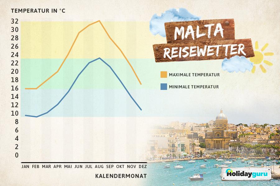 Wetter Malta März