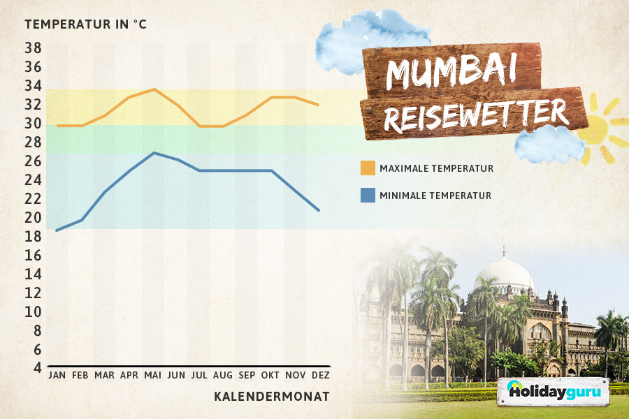 Klimatabelle Mumbai