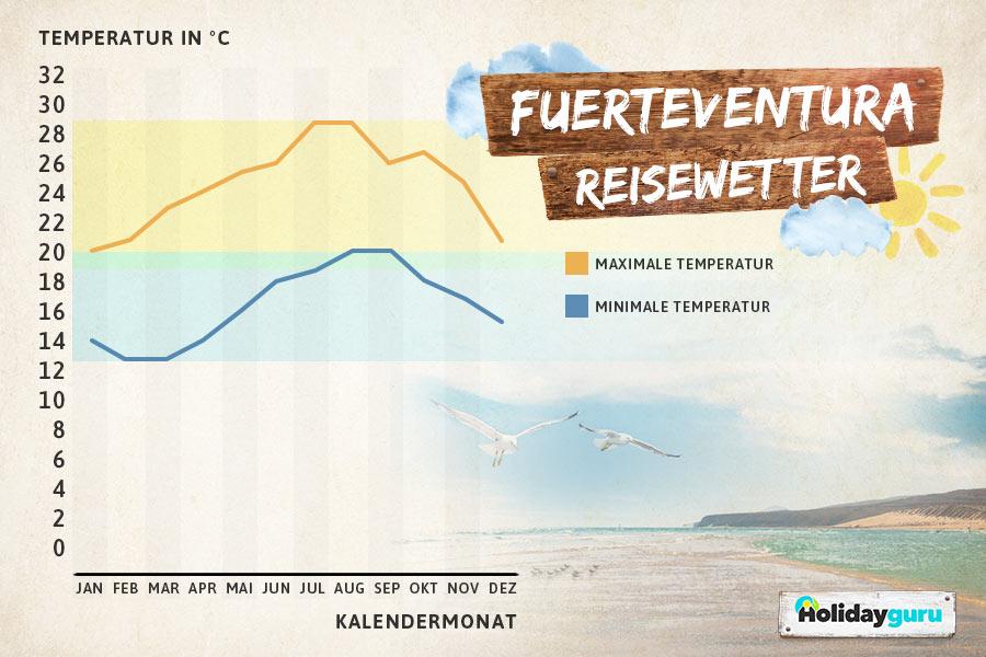 Beste Reisezeit Fuerteventura