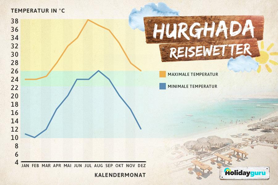 Beste Reisezeit Hurghada