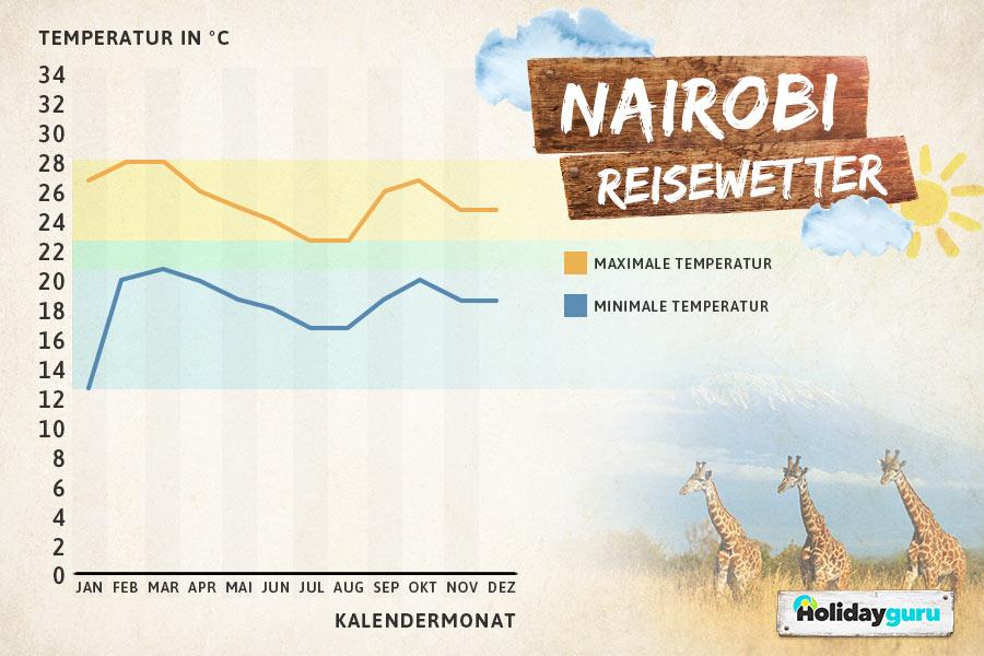 Beste Reisezeit Kenia - Nairobi