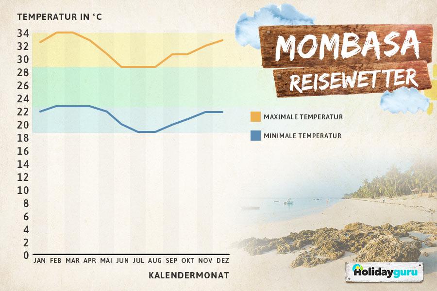 Beste Reisezeit Kenia - Mombasa